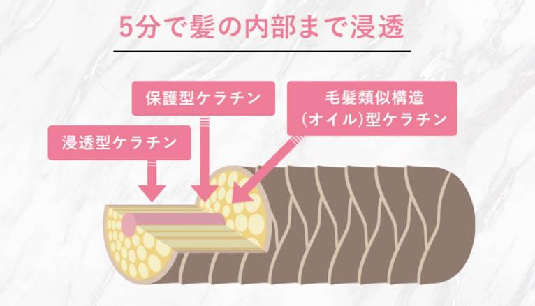 肌ナチュールトリートメント_特長
